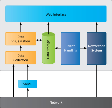 NetShack - Network Management System