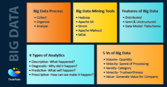 Big Data - Overview