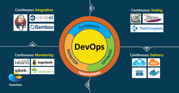 ThinkPalm's DevOps Services