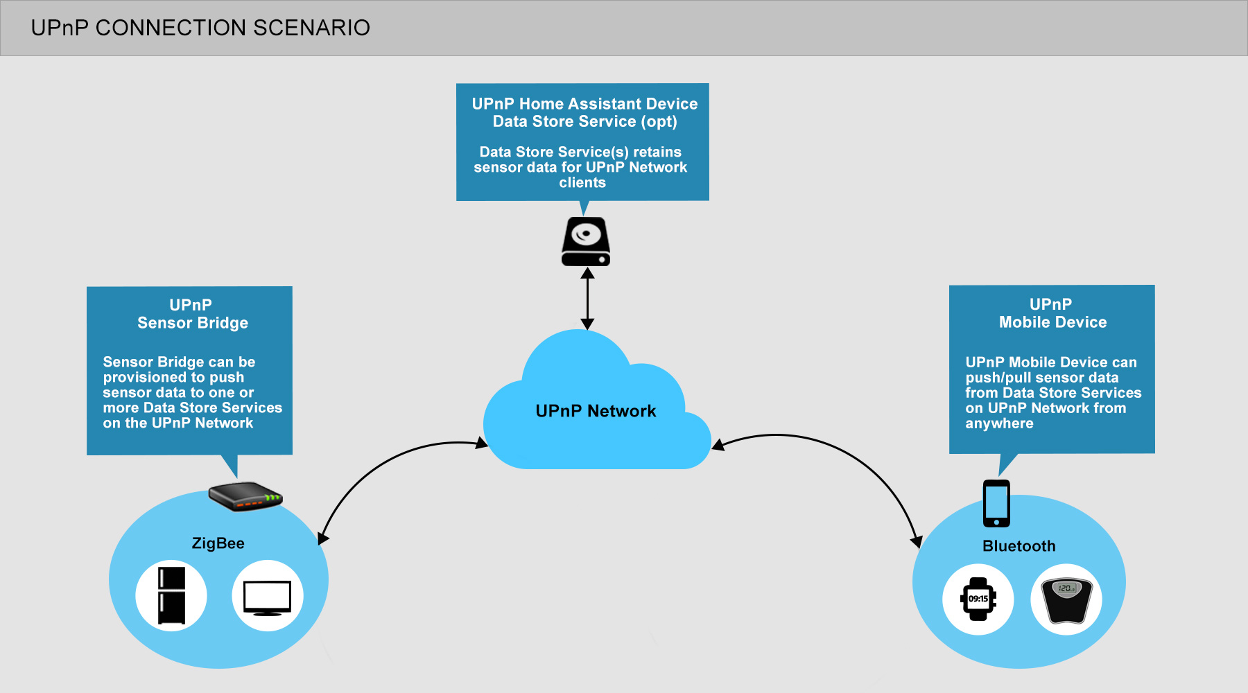 UPnP Connection Scenario
