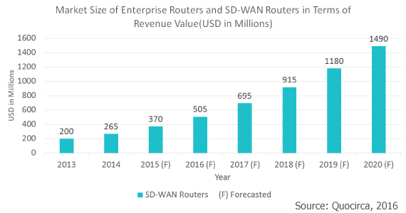 Quocirca Report on SD-WAN