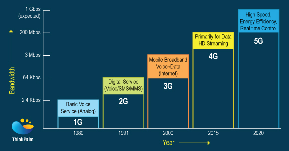Evolution of Mobile Communication Technology