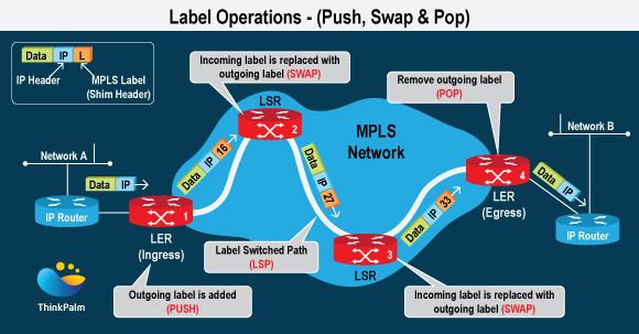 Label Operations - (Push, Swap and Pop)