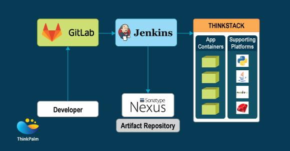 OpenStack Networking
