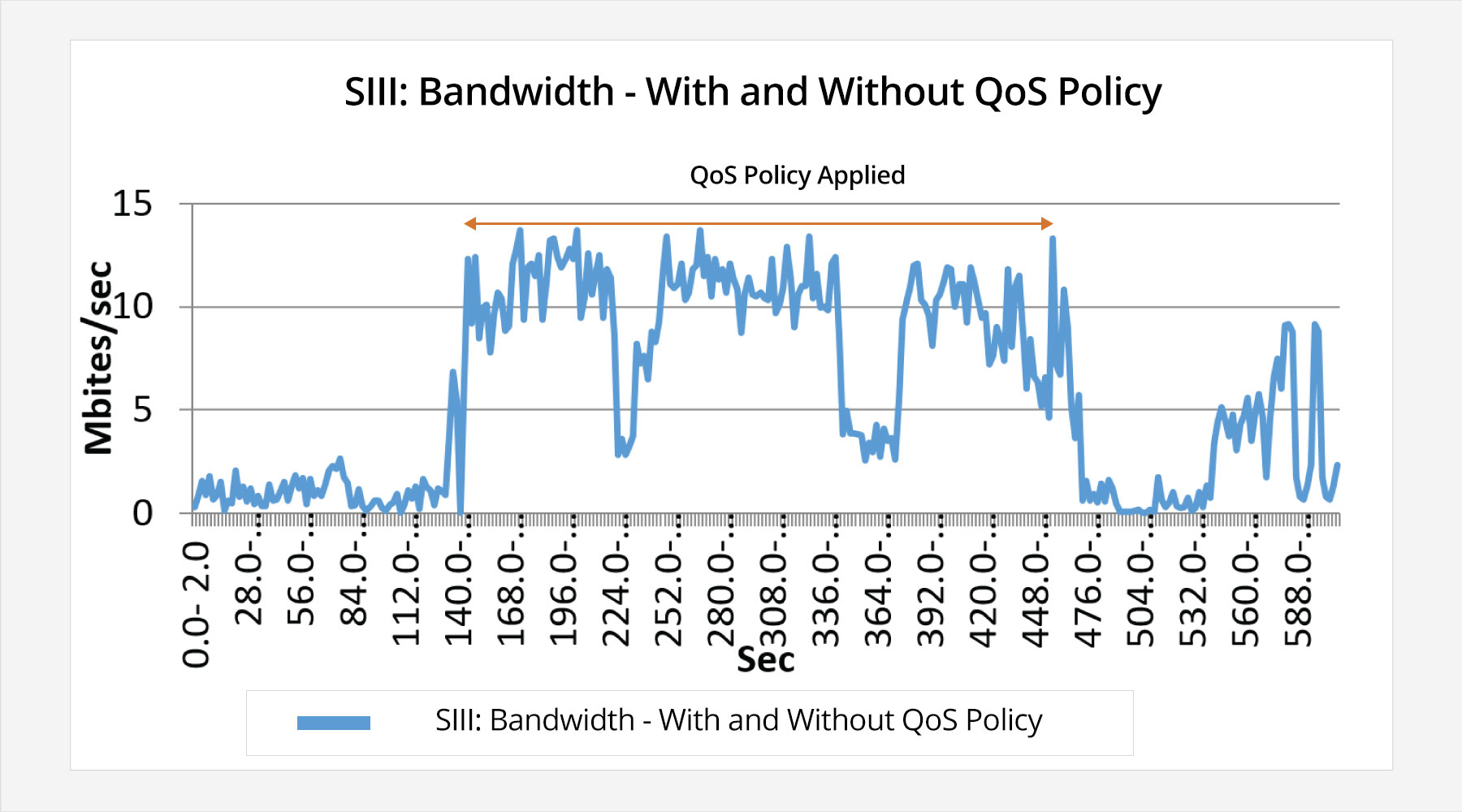 Bandwidth - with and without QoS policy