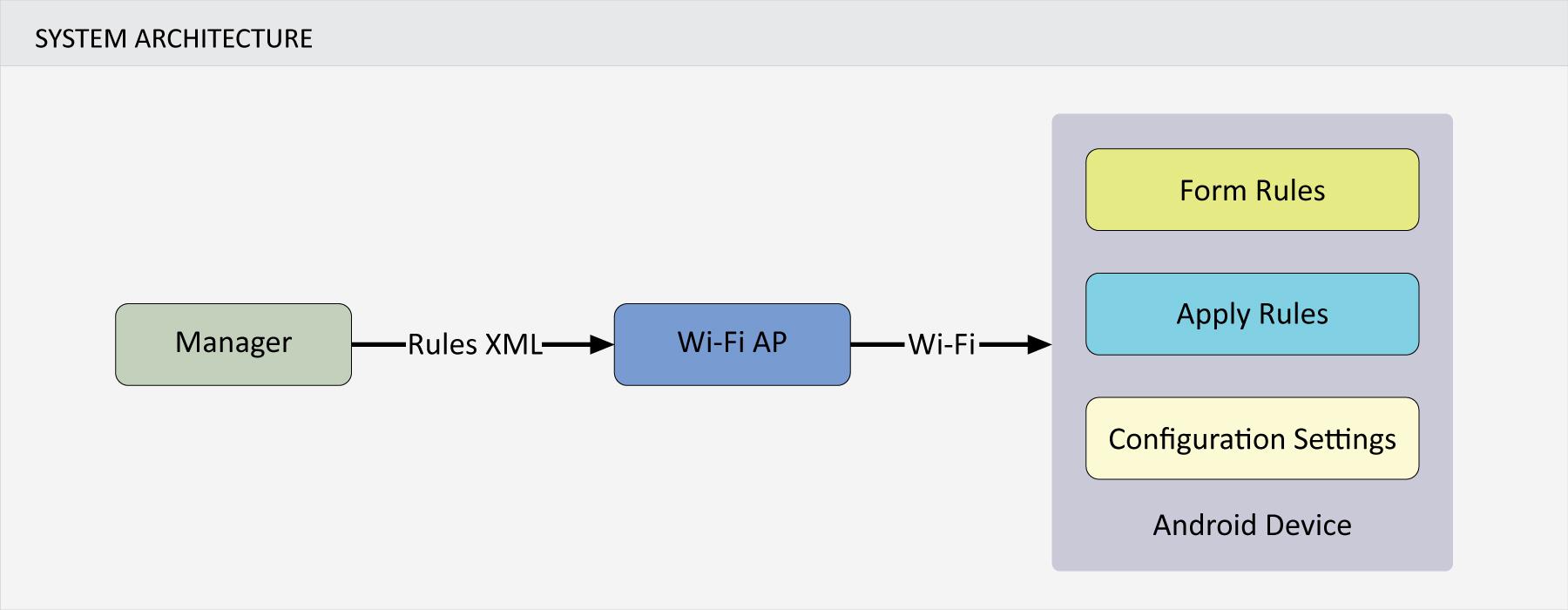 Uplink QoE - System Architecture