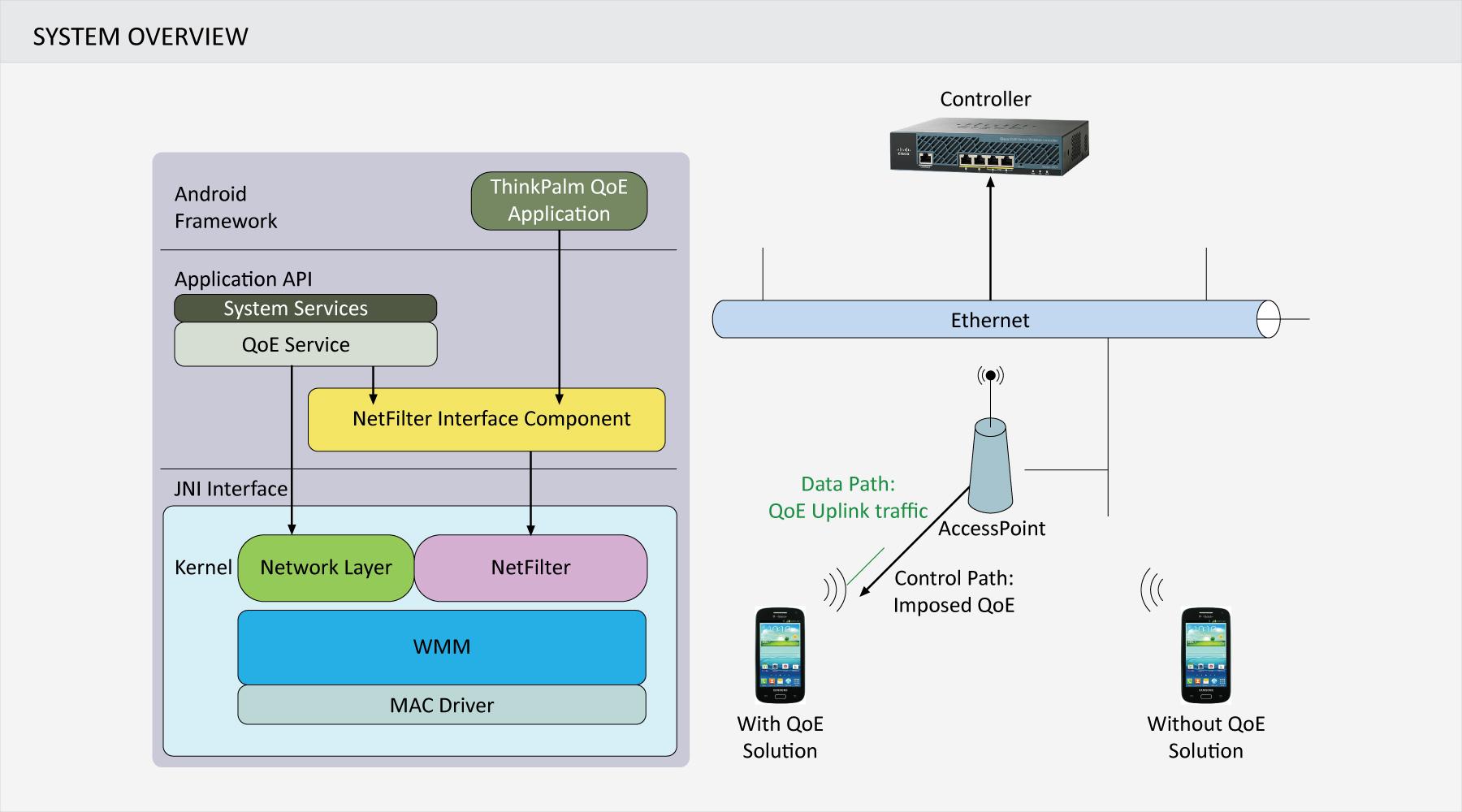 Uplink QoE - System Overview
