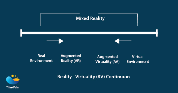 Reality- Virtual Reality Continuum