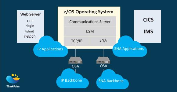 Z/OS Communication Server