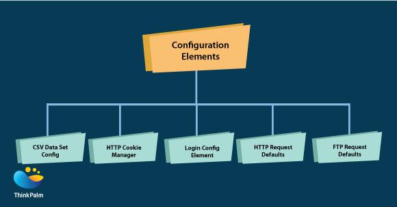 Configuration Element