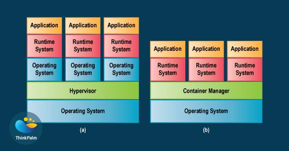 Containers versus Virtual Machines