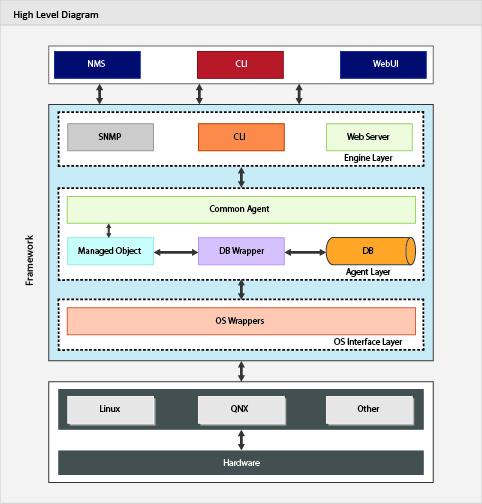 Avishkar Network Device Management Framework - High Level Diagram