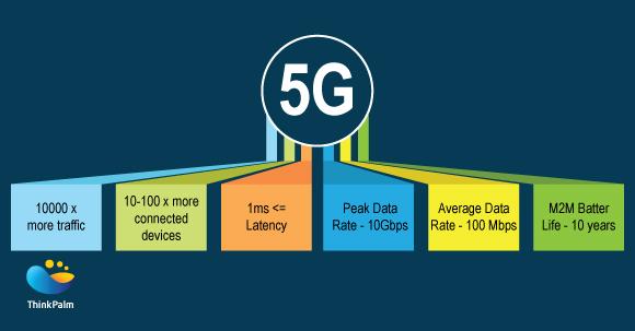 Benefits of 5G
