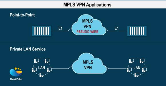 MPLS VPN Applications