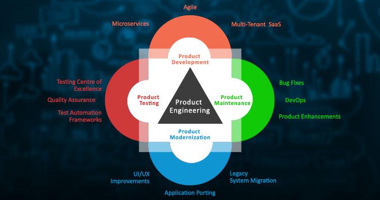 Product-Engineering