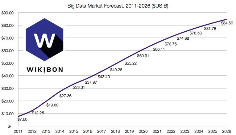 Big Data Market Forecast 2011-26