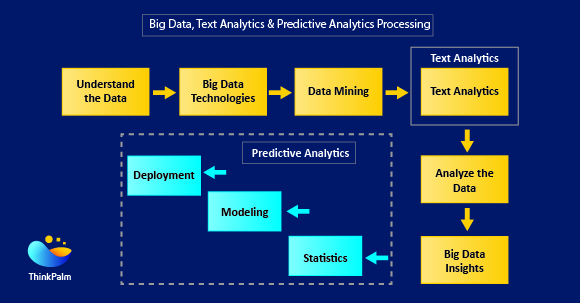 Big Data, Text Analytics and Predictive Analytics Processing