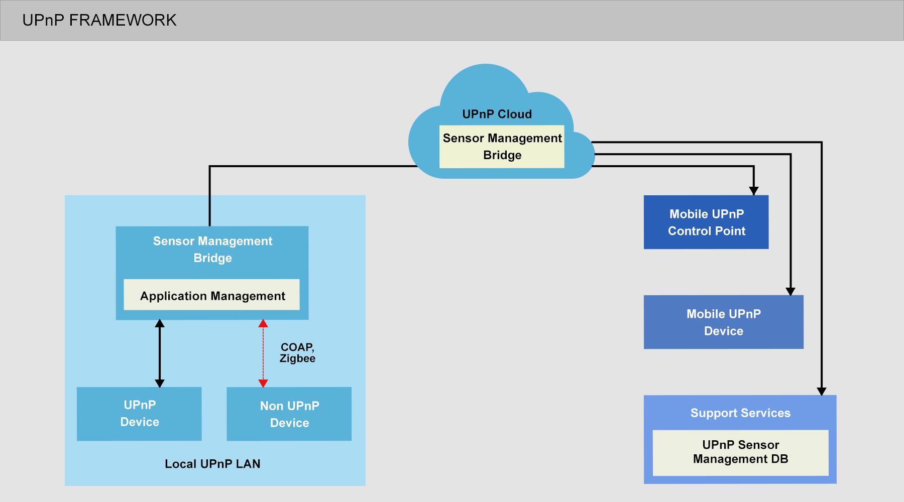 UPnP Framework