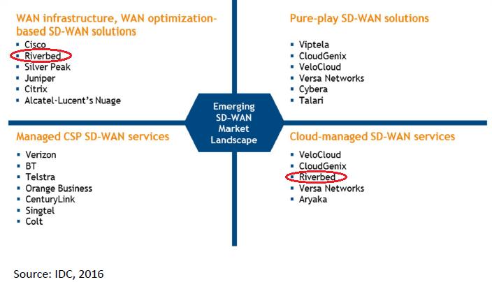 Emerging SD-WAN Market Landscape