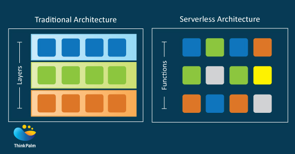 Traditional Architecture versus Serverless Architecture