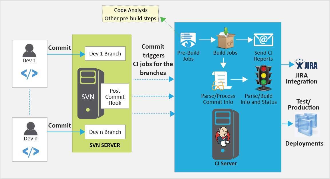 DevOps Solution for Enterprise Software Services