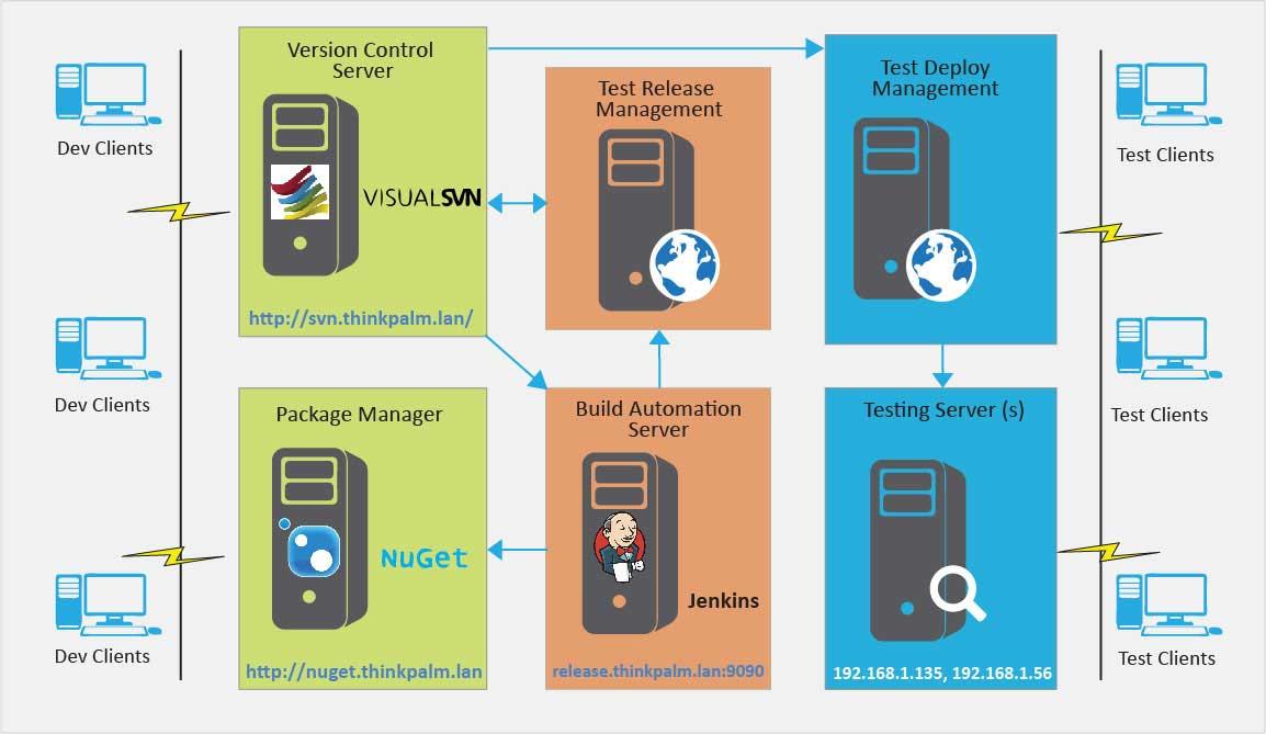 DevOps solution for Enterprise Software Products
