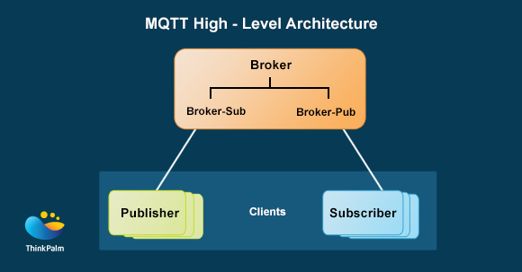 MQTT High Level Architecture