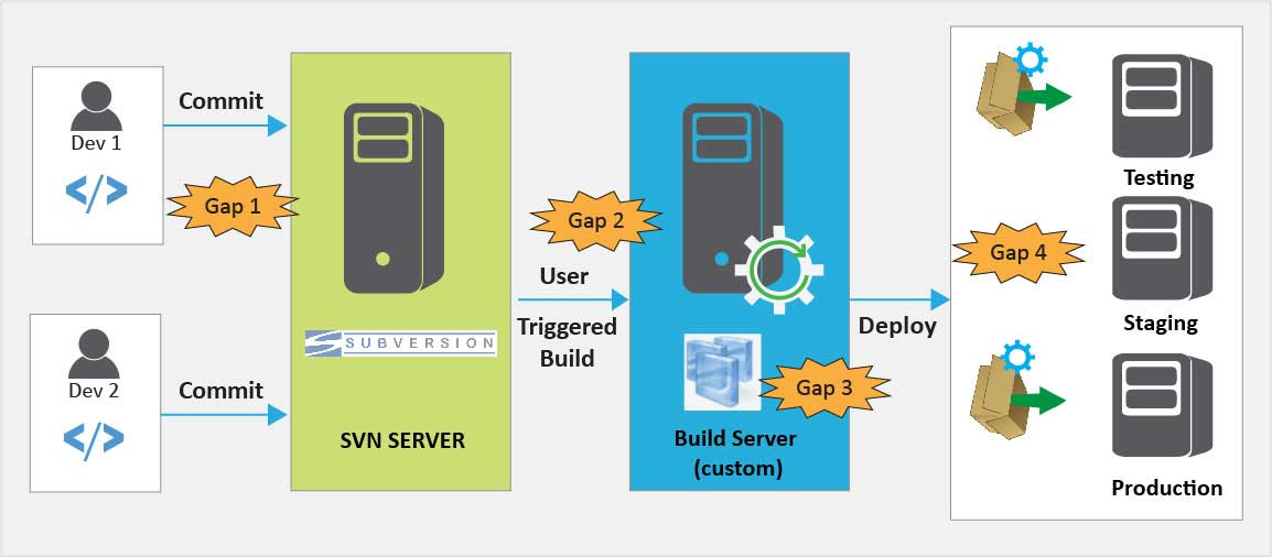 Need for DevOps in Enterprise Software Products