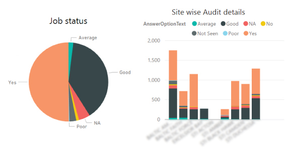 Real-Time Auditing - Reports