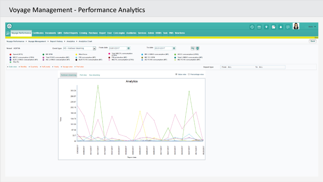 Voyage Management - Performance Analytics