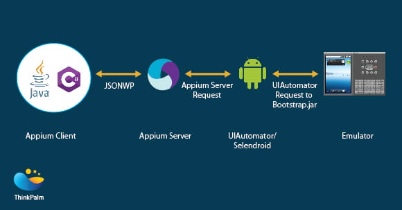 Appium - The Mobile Automater: ThinkPalm