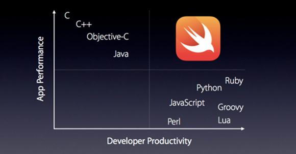 Swift 4 Growth Rate