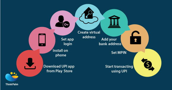 Getting Started with UPI