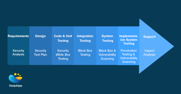 Security Considerations in SDLC