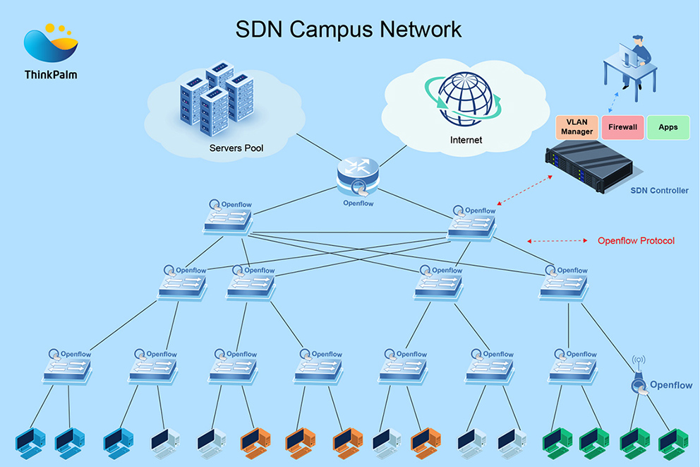 SDN Campus Network