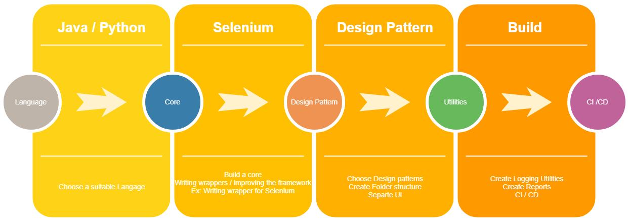 Designing Test Framework