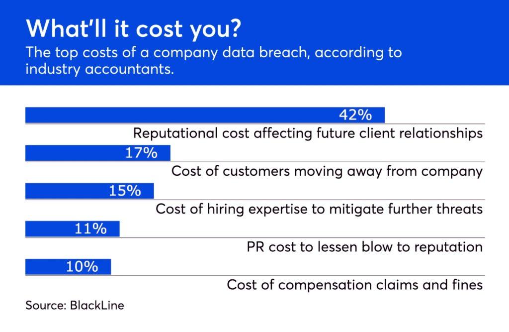 cybersecurity survey industry accountants