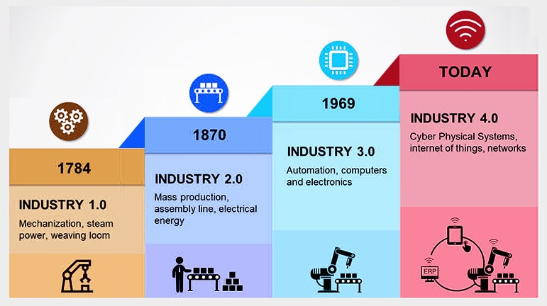 Rise Of Industry 4.0