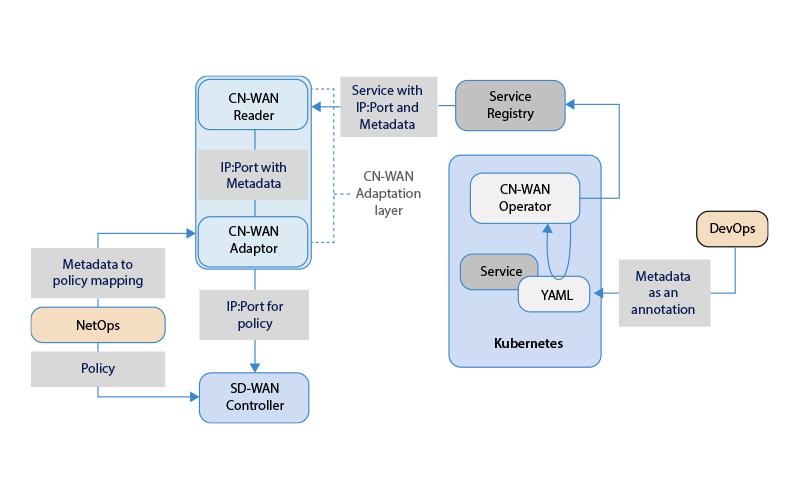Cloud-Native SD-WAN
