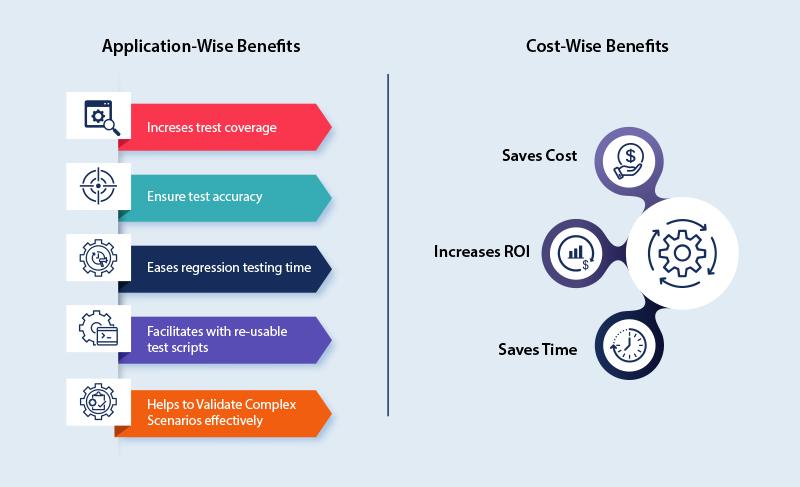 Test Automation Benefits